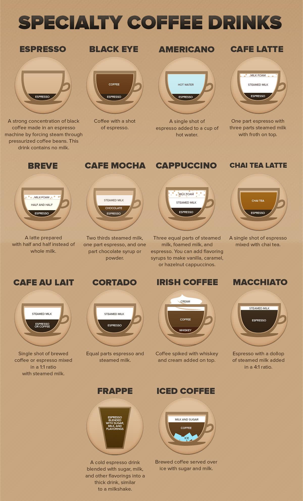 Speciality coffee drinks
