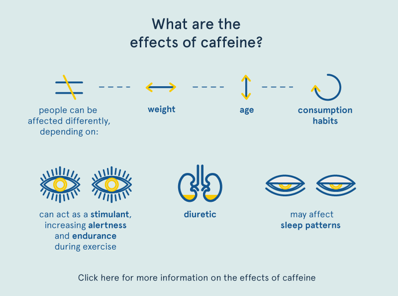 Effect of caffeine2