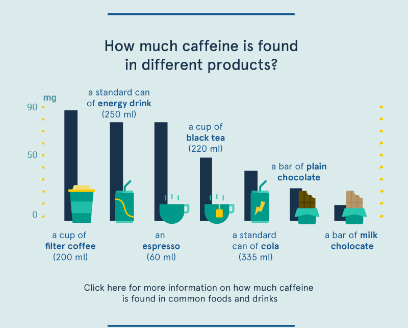 Effect of caffeine3